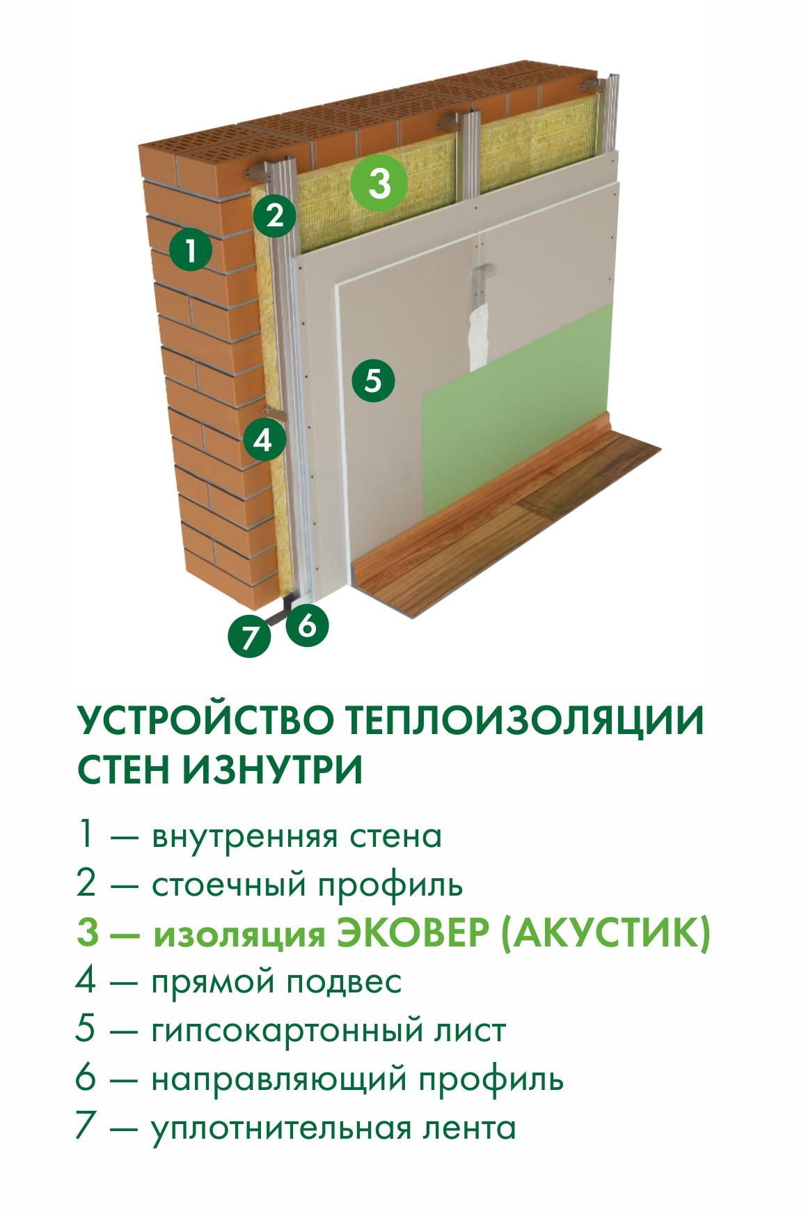 Звукоизоляция внутренних стен