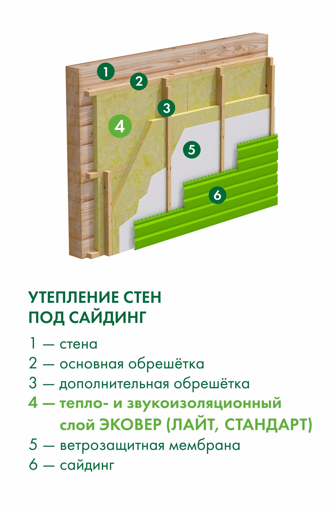 Тепло- и звукоизоляция стен под сайдинг